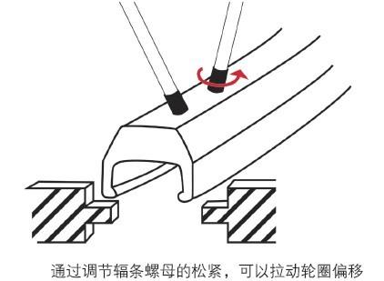 通过调节辐条辐条螺母的松紧,可以拉动轮圈的偏移